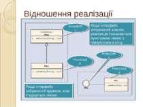 Інтерфейс Реалізація Інтерфейс Реалізація Відношення реалізації Якщо інтерфей...