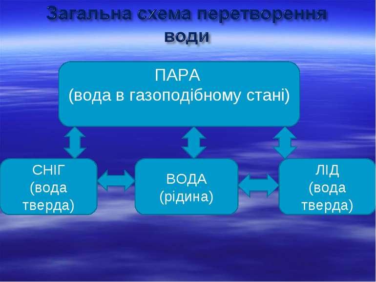 ПАРА (вода в газоподібному стані) СНІГ (вода тверда) ВОДА (рідина) ЛІД (вода ...