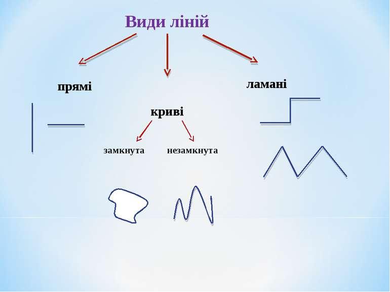 Види ліній прямі криві ламані замкнута незамкнута