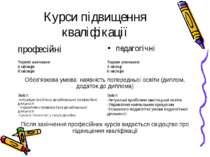 Курси підвищення кваліфікації педагогічні професійні