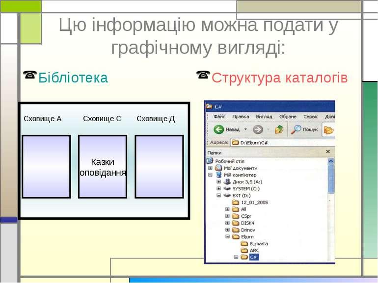 Цю інформацію можна подати у графічному вигляді: Бібліотека Структура каталогів