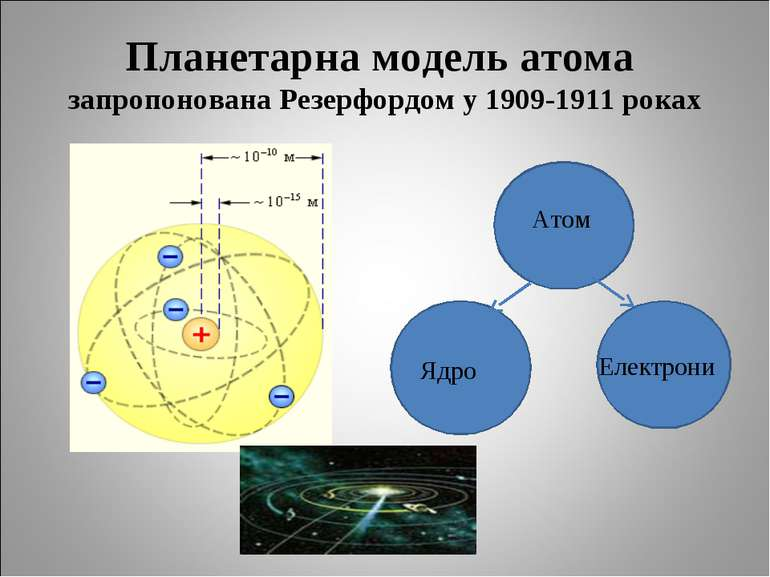 Планетарна модель атома запропонована Резерфордом у 1909-1911 роках Атом Ядро...