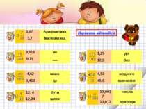 Варіанти відповідей 3,07 Арифметика 3,7 Математика 0,015 не 0,15 4,52 може 0,...
