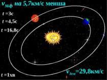 vЗем=29,8км/с vМар на 5,7км/с менша t =3с t =4,5с t =16,8с t =1хв