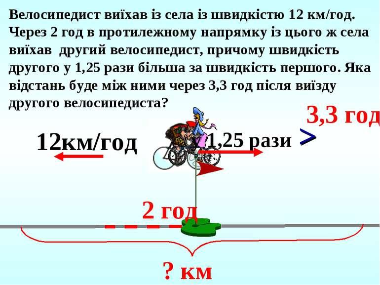 2 год 3,3 год Велосипедист виїхав із села із швидкістю 12 км/год. Через 2 год...