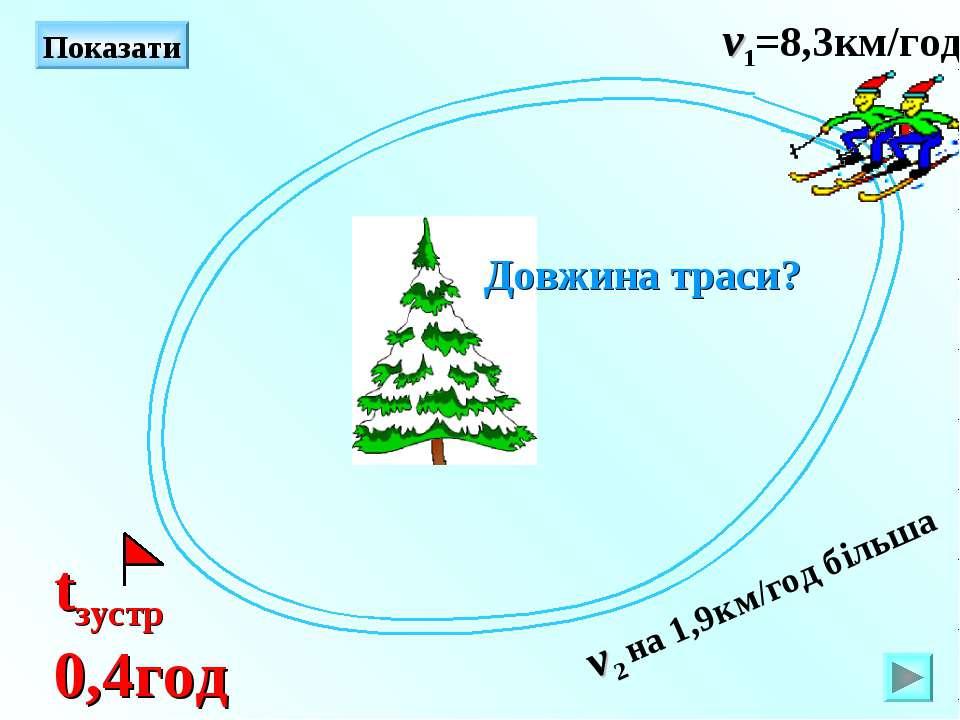 Показати v1=8,3км/год v2 на 1,9км/год більша tзустр 0,4год Довжина траси?