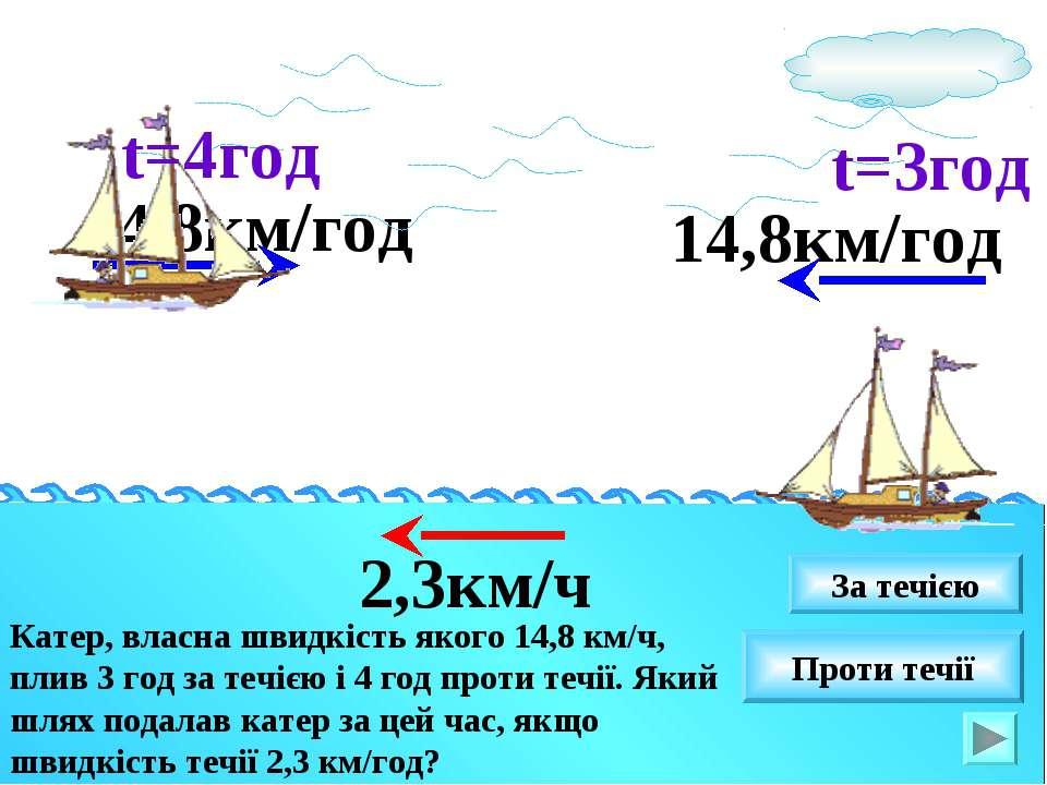 14,8км/год Катер, власна швидкість якого 14,8 км/ч, плив 3 год за течією і 4 ...