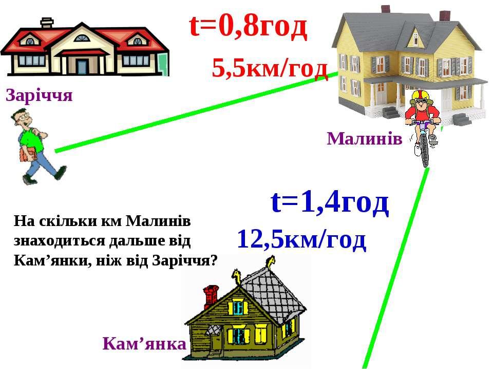 Заріччя Малинів Кам'янка 5,5км/год t=0,8год 12,5км/год t=1,4год На скільки км...