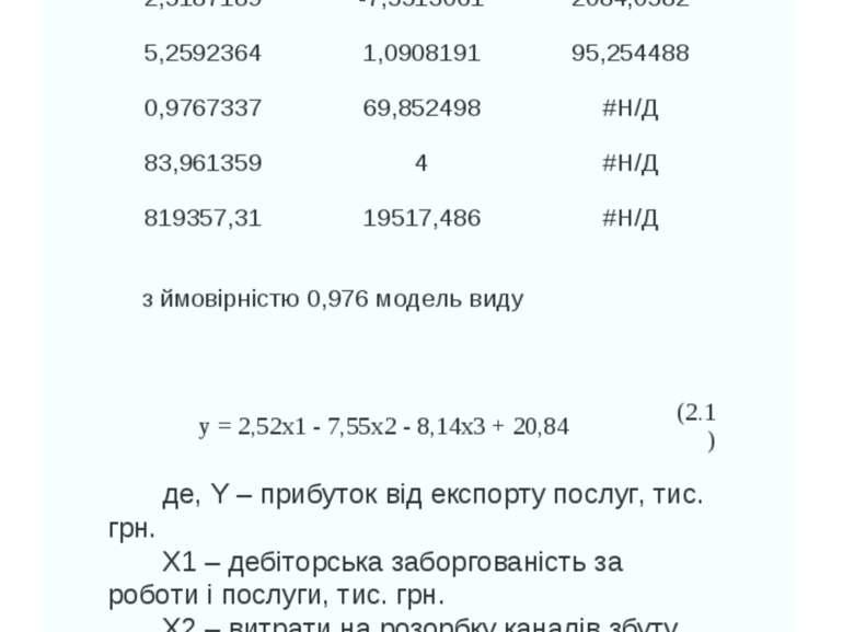 ПОБУДОВА МОДЕЛІ з ймовірністю 0,976 модель виду де, Y – прибуток від експорту...