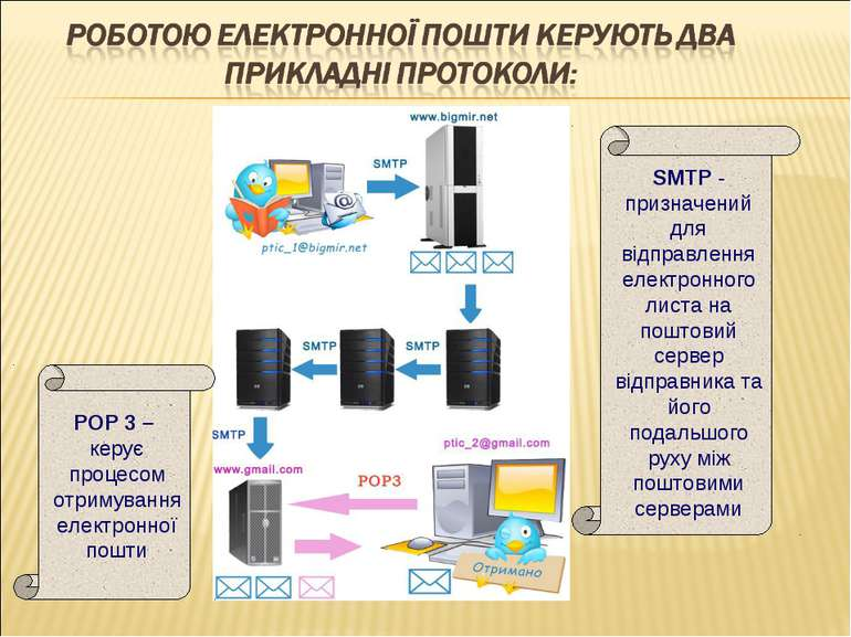 SMTP - призначений для відправлення електронного листа на поштовий сервер від...