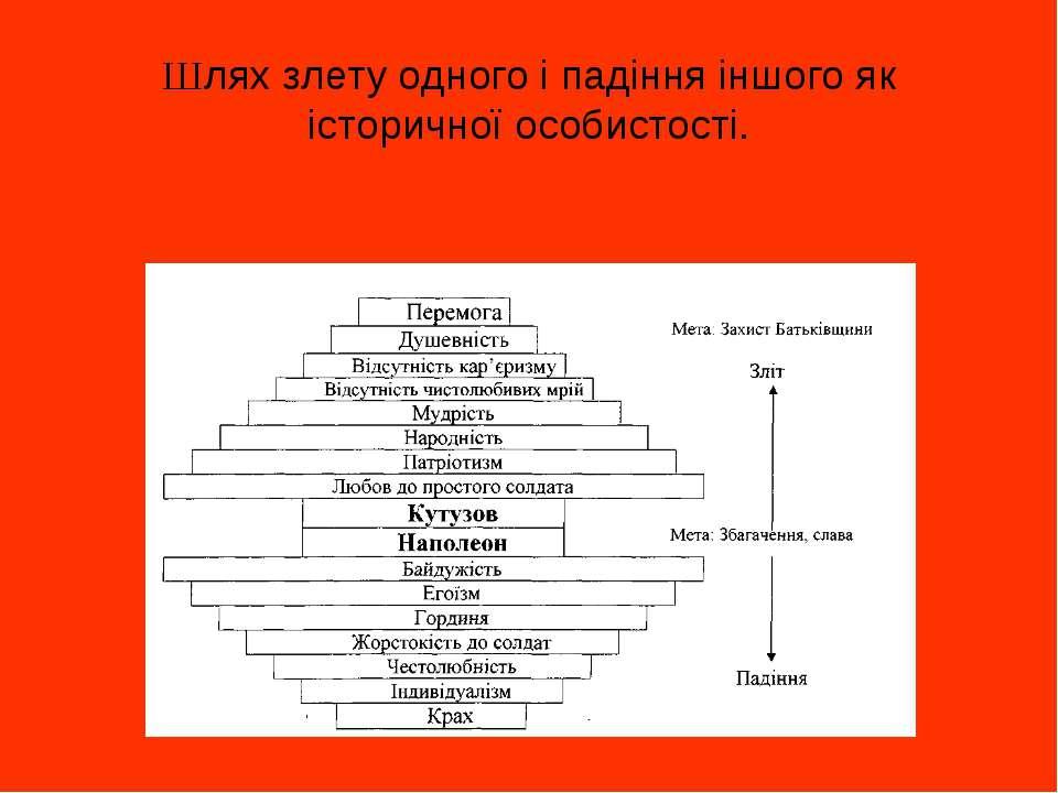 Шлях злету одного і падіння іншого як історичної особистості.