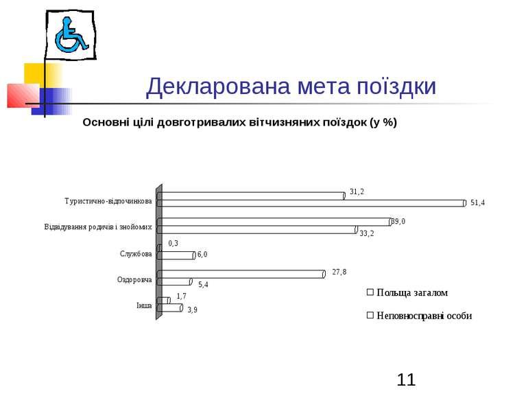 Декларована мета поїздки Основні цілі довготривалих вітчизняних поїздок (у %)