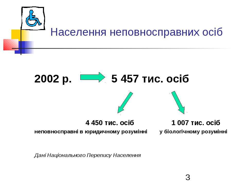 Населення неповносправних осіб 2002 р. 5 457 тис. осіб 4 450 тис. осіб 1 007 ...