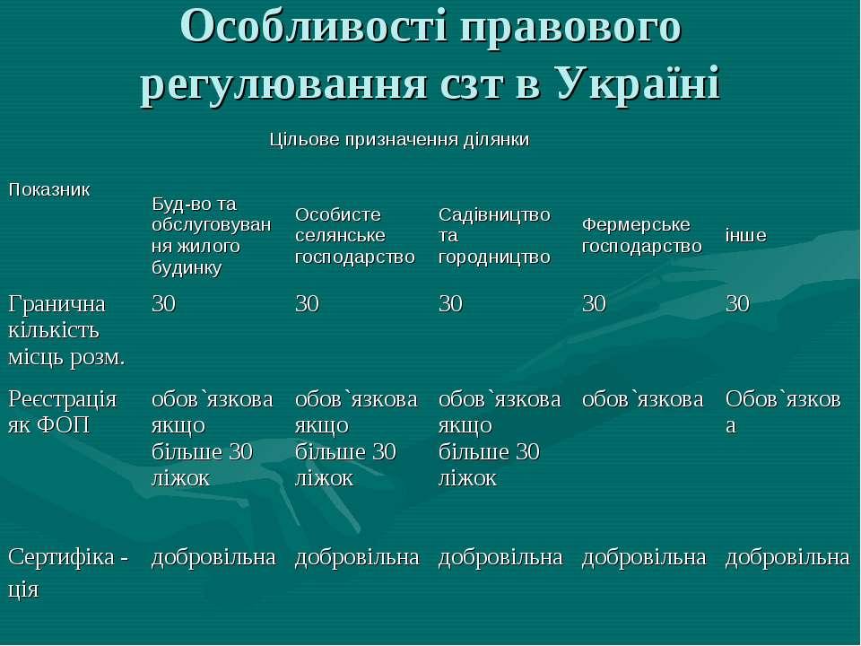 Особливості правового регулювання сзт в Україні