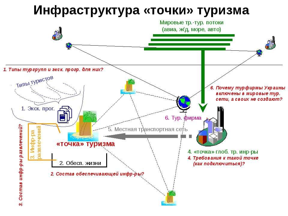 5. Местная транспортная сеть Инфраструктура «точки» туризма 2. Обесп. жизни 1...