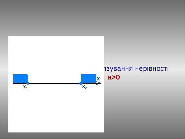 Повторимо алгоритм розв'язування нерівності ax2+bx+c≥0, a>0