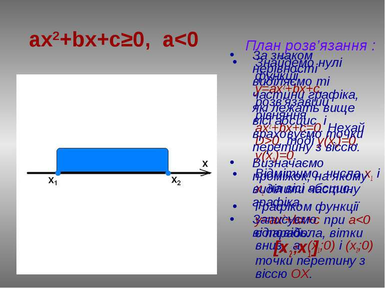 План розв'язання : Знайдемо нулі функції у=ax2+bx+c, розв'язавши рівняння ах2...