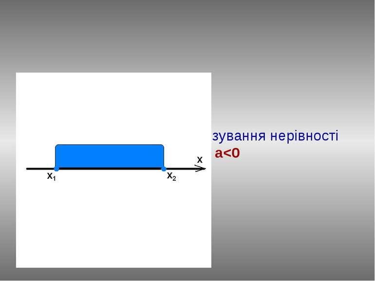 Повторимо алгоритм розв'язування нерівності ax2+bx+c≥0, a