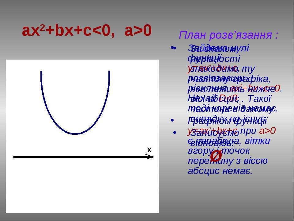 План розв'язання : Зайдемо нулі функції у=ax2+bx+c, розв'язавши рівняння ах2+...