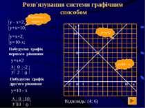 Розв'язування системи графічним способом y=10 - x y=x+2 Виразимо у через х По...