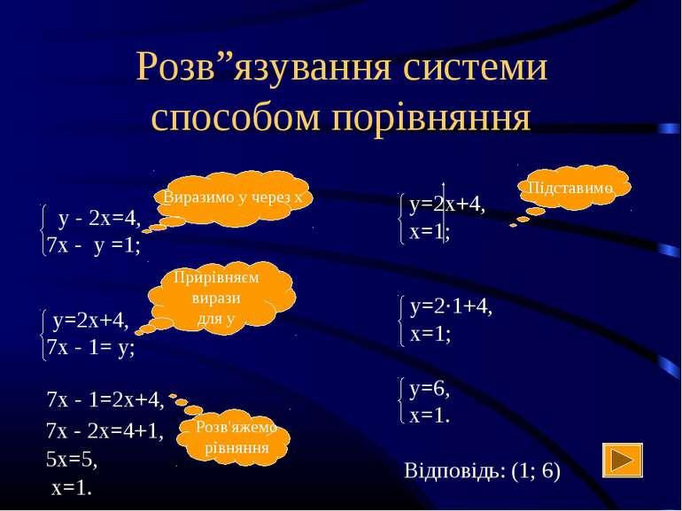 """Розв""""язування системи способом порівняння Прирівняєм вирази для у 7х - 1=2х+4..."""