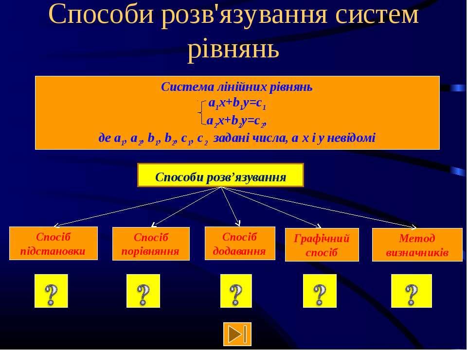 Способи розв'язування систем рівнянь Способи розв'язування Система лінійних р...