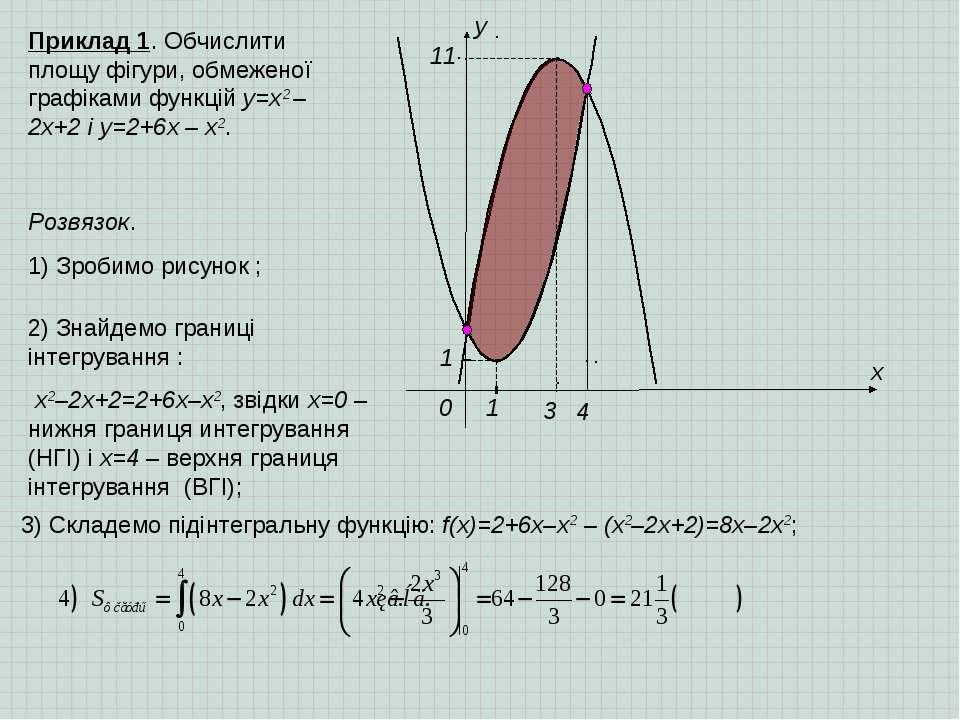 x y 0 1 1 3 11 4 Приклад 1. Обчислити площу фігури, обмеженої графіками функц...