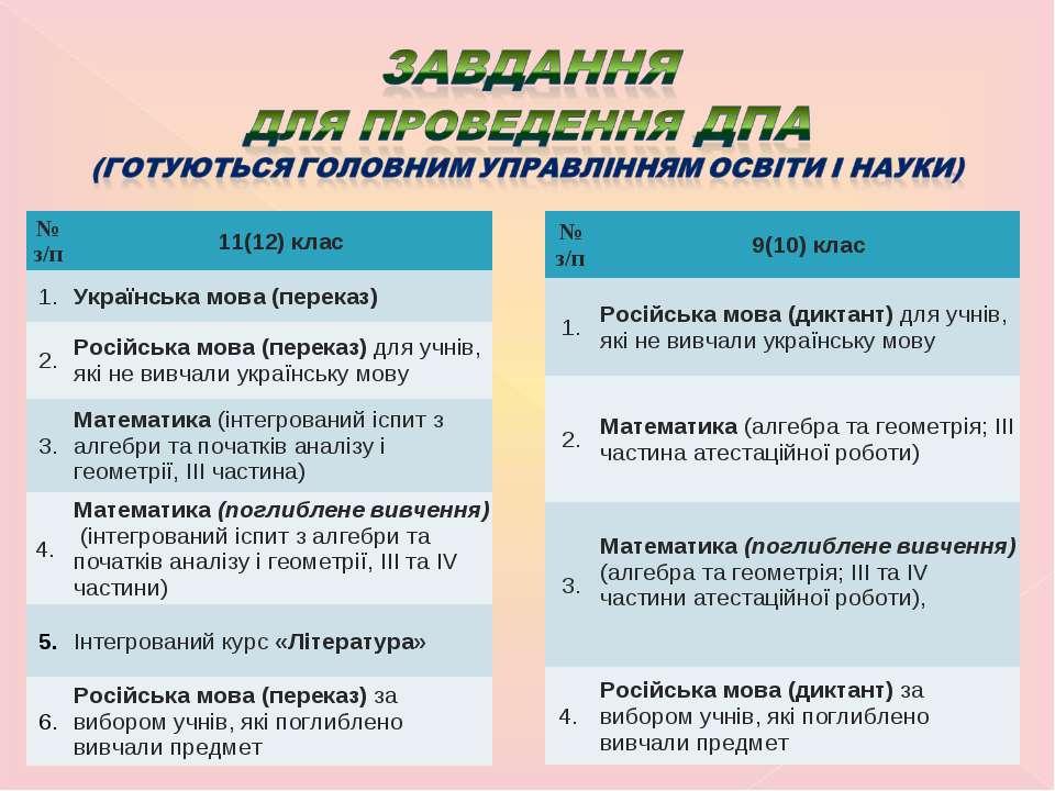 № з/п 9(10) клас 1. Російська мова (диктант) для учнів, які не вивчали україн...