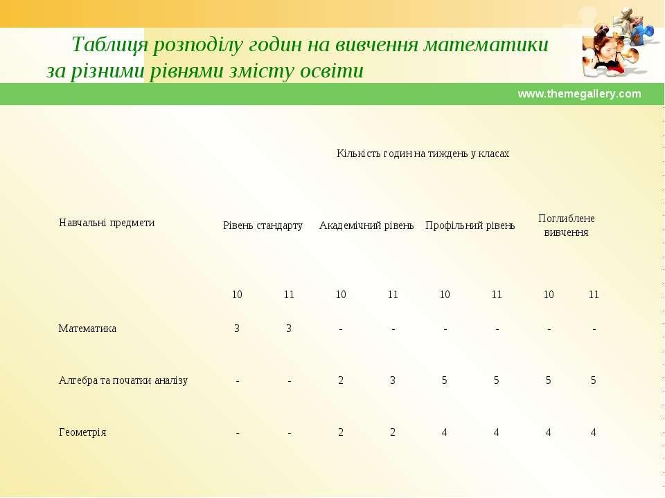 www.themegallery.com Таблиця розподілу годин на вивчення математики за різним...