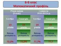 Річна оцінка (5 клас) І семестр 2010-2011н.р. Алгебра Геометрія Алгебра Геоме...