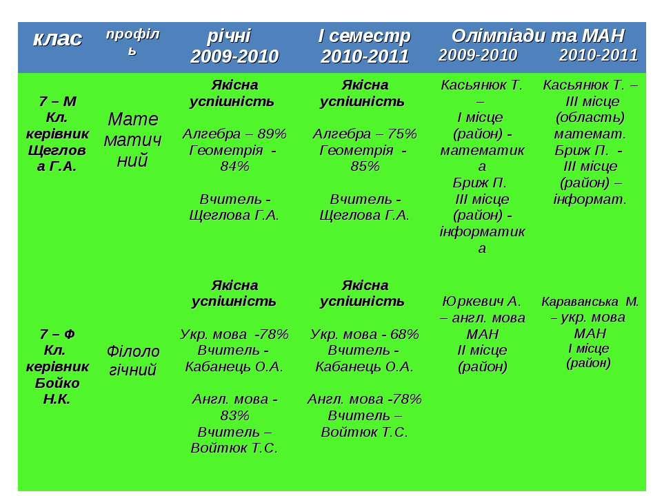 клас профіль річні 2009-2010 І семестр 2010-2011 Олімпіади та МАН 2009-2010 2...
