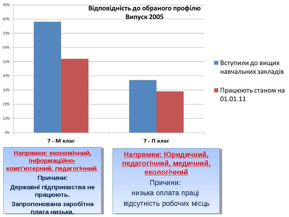 Напрямки: економічний, інформаційно-комп'ютерний, педагогічний Причини: Держа...