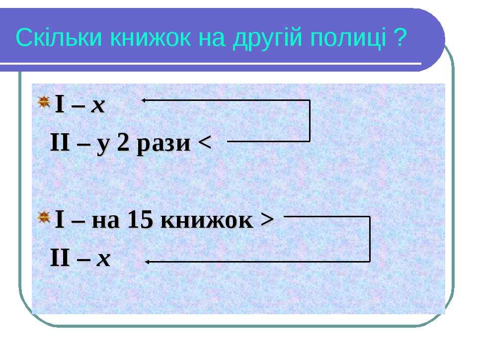 Скільки книжок на другій полиці ? І – х ІІ – у 2 рази < І – на 15 книжок > ІІ...