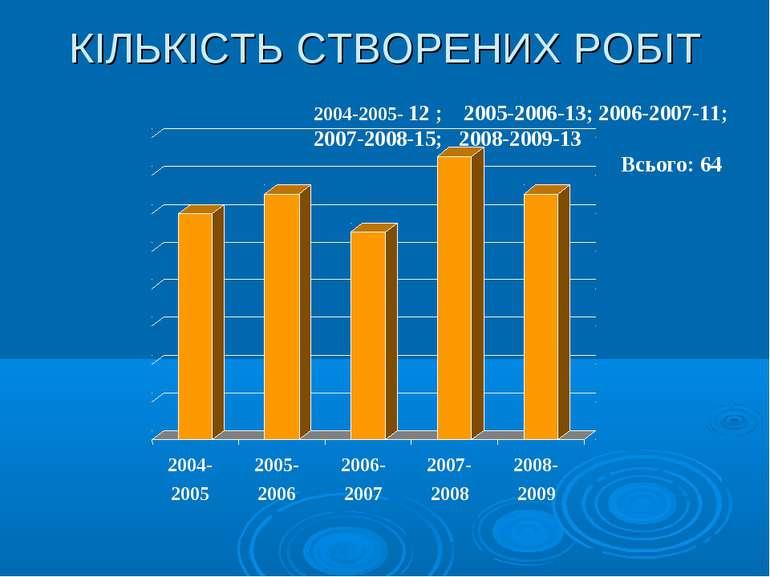 КІЛЬКІСТЬ СТВОРЕНИХ РОБІТ 2004-2005- 12 ; 2005-2006-13; 2006-2007-11; 2007-20...