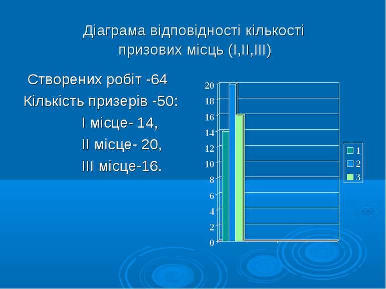 Діаграма відповідності кількості призових місць (І,ІІ,ІІІ) Створених робіт -6...