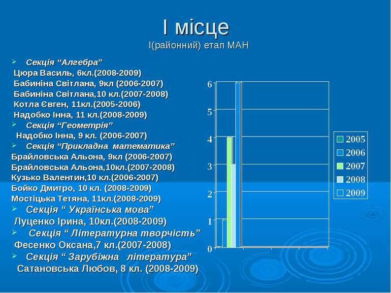 """І місце І(районний) етап МАН Секція """"Алгебра"""" Цюра Василь, 6кл.(2008-2009) Ба..."""