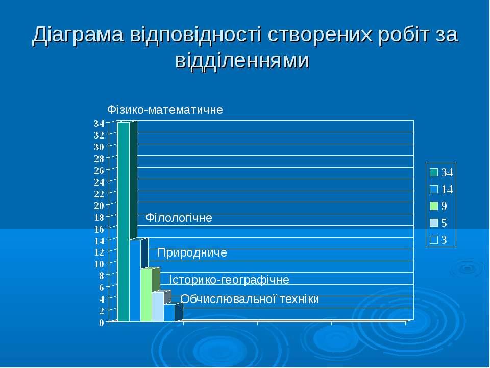 Діаграма відповідності створених робіт за відділеннями Фізико-математичне Філ...