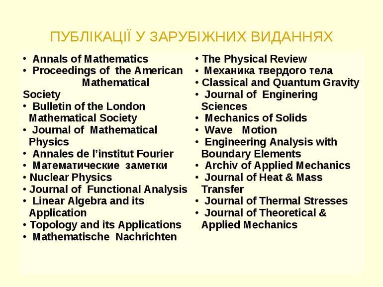 ПУБЛІКАЦІЇ У ЗАРУБІЖНИХ ВИДАННЯХ Annals of Mathematics Proceedings of the Ame...