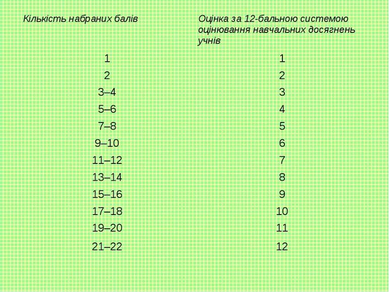 Кількість набраних балів Оцінка за 12-бальною системою оцінювання навчальних ...