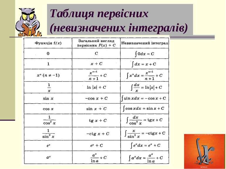 Таблиця первісних (невизначених інтегралів)