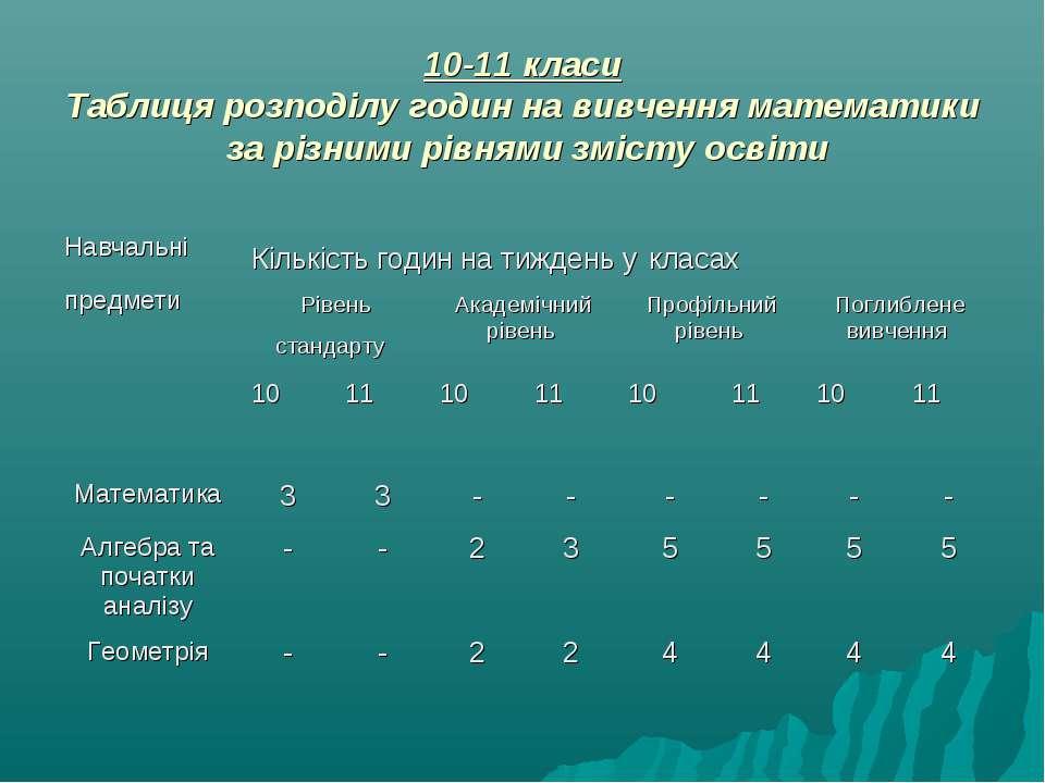 10-11 класи Таблиця розподілу годин на вивчення математики за різними рівнями...