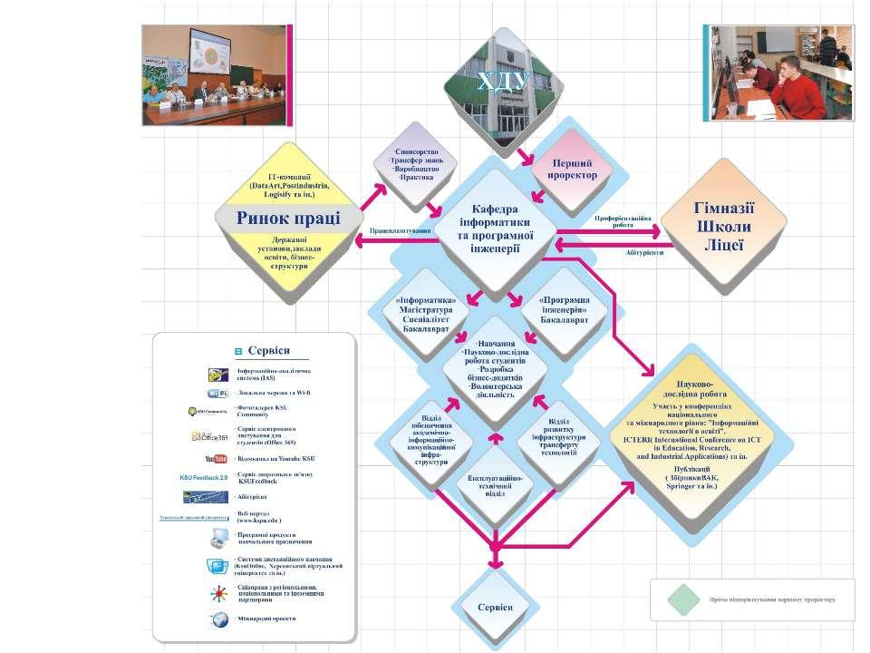 ІКТ інфраструктура у ХДУ