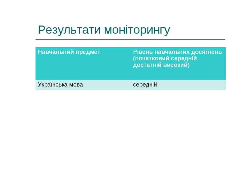 Результати моніторингу Навчальний предмет Рівень навчальних досягнень (початк...