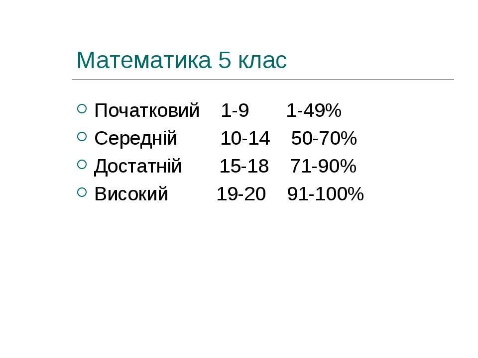 Математика 5 клас Початковий 1-9 1-49% Середній 10-14 50-70% Достатній 15-18 ...
