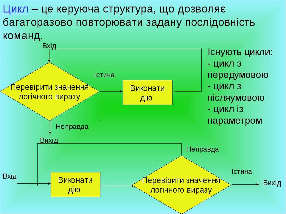 Цикл – це керуюча структура, що дозволяє багаторазово повторювати задану посл...