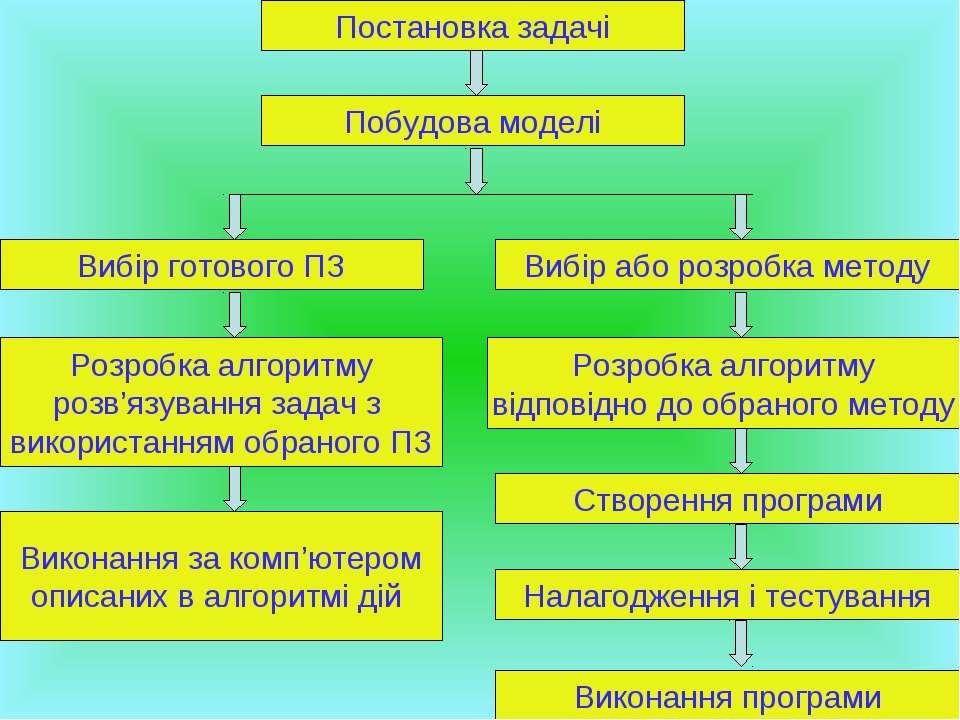 Постановка задачі Побудова моделі Вибір готового ПЗ Вибір або розробка методу...