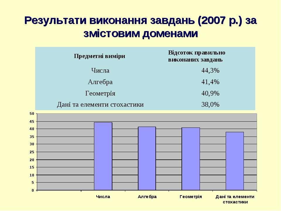Результати виконання завдань (2007 р.) за змістовим доменами
