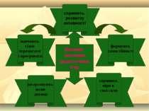 Виховне значення дидактичних ігор навчають гідно перемагати і програвати форм...