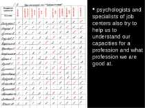 psychologists and specialists of job centers also try to help us to understan...