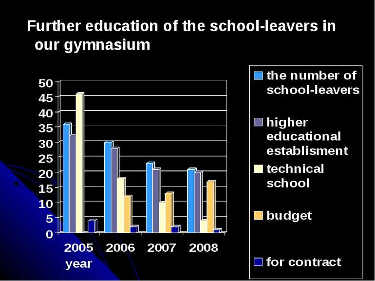 Further education of the school-leavers in our gymnasium